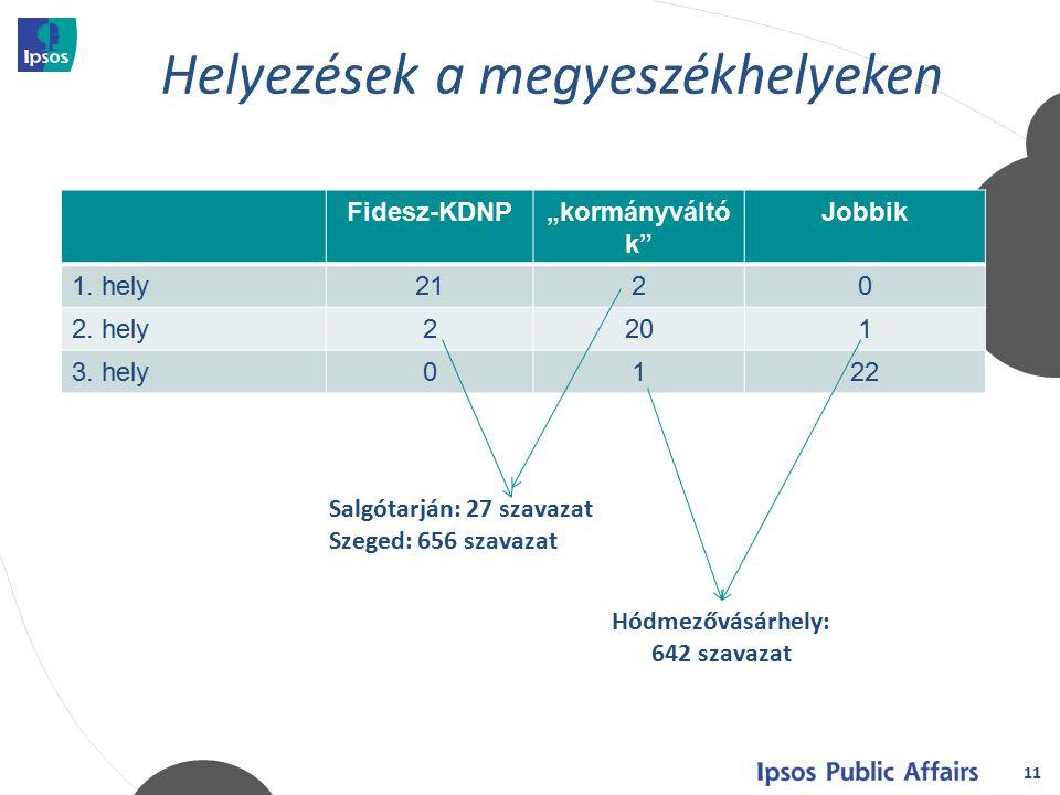 """11 Fidesz-KDNP""""kormányváltó k Jobbik 1. hely2120 2."""