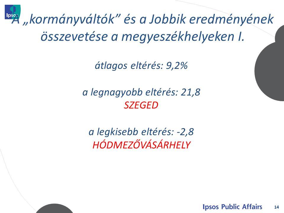 14 átlagos eltérés: 9,2% a legnagyobb eltérés: 21,8 SZEGED a legkisebb eltérés: -2,8 HÓDMEZŐVÁSÁRHELY