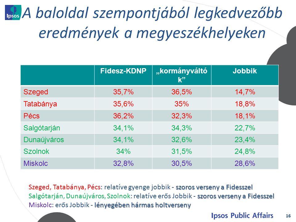 """16 Fidesz-KDNP""""kormányváltó k Jobbik Szeged35,7%36,5%14,7% Tatabánya35,6%35%18,8% Pécs36,2%32,3%18,1% Salgótarján34,1%34,3%22,7% Dunaújváros34,1%32,6%23,4% Szolnok34%31,5%24,8% Miskolc32,8%30,5%28,6% szoros verseny a Fidesszel Szeged, Tatabánya, Pécs: relatíve gyenge jobbik - szoros verseny a Fidesszel szoros verseny a Fidesszel Salgótarján, Dunaújváros, Szolnok: relatíve erős Jobbik - szoros verseny a Fidesszel lényegében hármas holtverseny Miskolc: erős Jobbik - lényegében hármas holtverseny"""