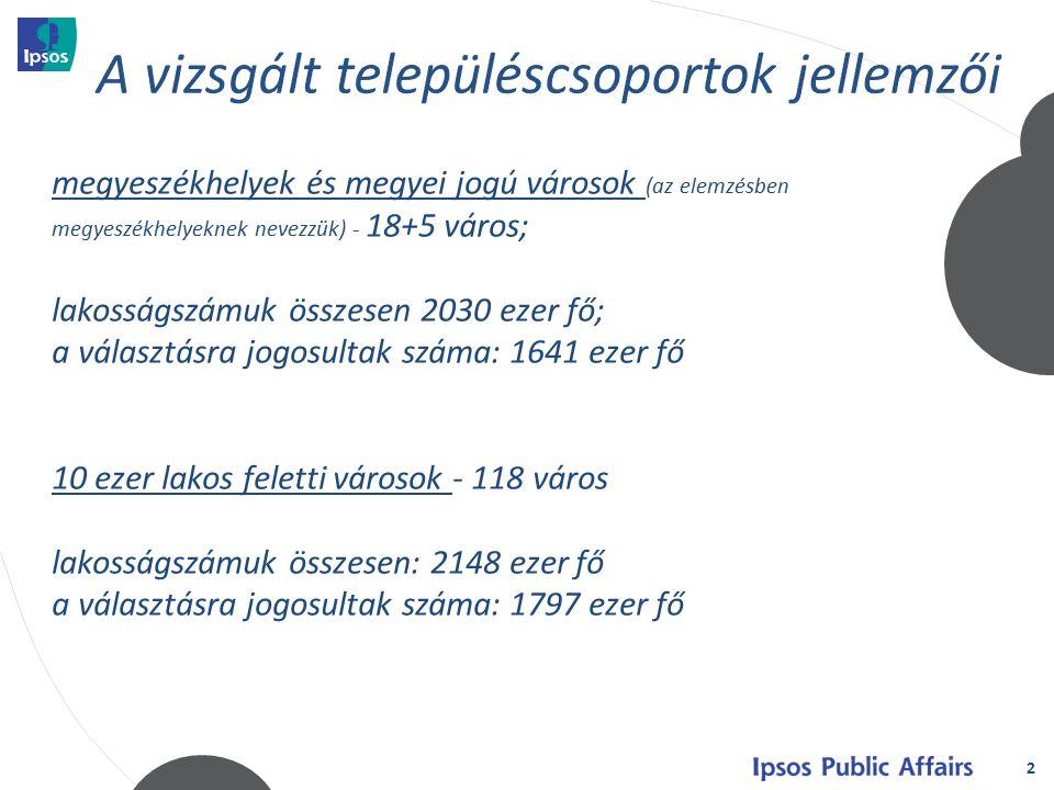 23 átlagos eltérés: 2,4% legnagyobb eltérés: 7,9% legkisebb eltérés: -8,8% régiókeltérés (%) Közép- Magyarország 7,9 Közép-Dunántúl5,9 Dél-Dunántúl5,2 Nyugat-Dunántúl4,8 Észak- Magyarország 1 Dél-Alföld-1,9 Észak-Alföld-8,8