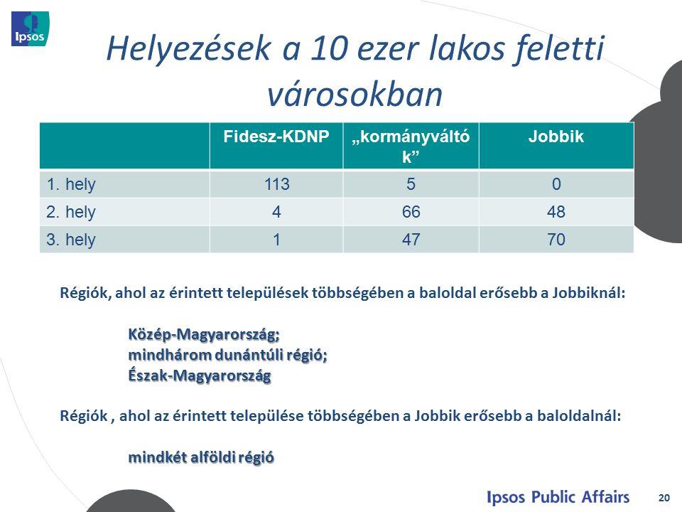 """20 Fidesz-KDNP""""kormányváltó k Jobbik 1. hely11350 2."""