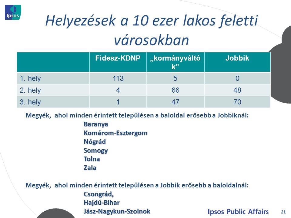 """21 Fidesz-KDNP""""kormányváltó k Jobbik 1.hely11350 2."""