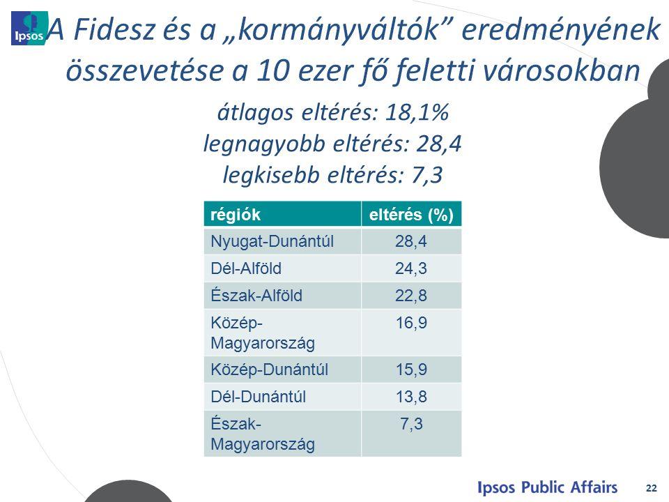 22 átlagos eltérés: 18,1% legnagyobb eltérés: 28,4 legkisebb eltérés: 7,3 régiókeltérés (%) Nyugat-Dunántúl28,4 Dél-Alföld24,3 Észak-Alföld22,8 Közép- Magyarország 16,9 Közép-Dunántúl15,9 Dél-Dunántúl13,8 Észak- Magyarország 7,3