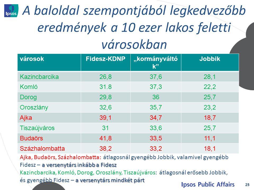 """25 városokFidesz-KDNP""""kormányváltó k Jobbik Kazincbarcika26,837,628,1 Komló31.837,322,2 Dorog29,83625,7 Oroszlány32,635,723,2 Ajka39,134,718,7 Tiszaújváros3133,625,7 Budaörs41,833,511,1 Százhalombatta38,233,218,1 a versenytárs inkább a Fidesz Ajka, Budaörs, Százhalombatta: átlagosnál gyengébb Jobbik, valamivel gyengébb Fidesz – a versenytárs inkább a Fidesz a versenytárs mindkét párt Kazincbarcika, Komló, Dorog, Oroszlány, Tiszaújváros: átlagosnál erősebb Jobbik, és gyengébb Fidesz – a versenytárs mindkét párt"""