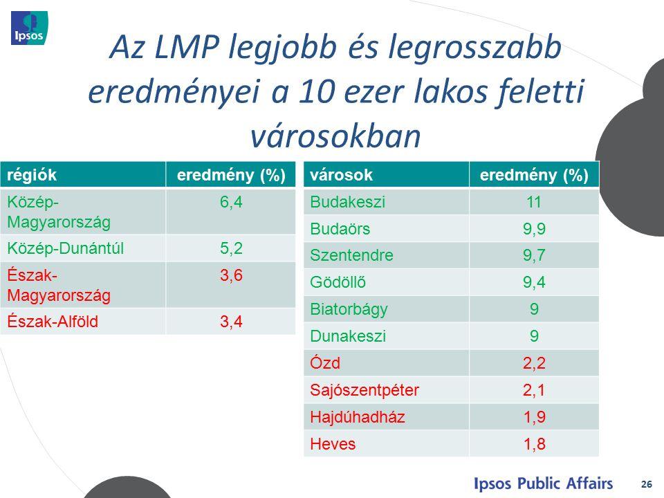 26 régiókeredmény (%) Közép- Magyarország 6,4 Közép-Dunántúl5,2 Észak- Magyarország 3,6 Észak-Alföld3,4 városokeredmény (%) Budakeszi11 Budaörs9,9 Szentendre9,7 Gödöllő9,4 Biatorbágy9 Dunakeszi9 Ózd2,2 Sajószentpéter2,1 Hajdúhadház1,9 Heves1,8