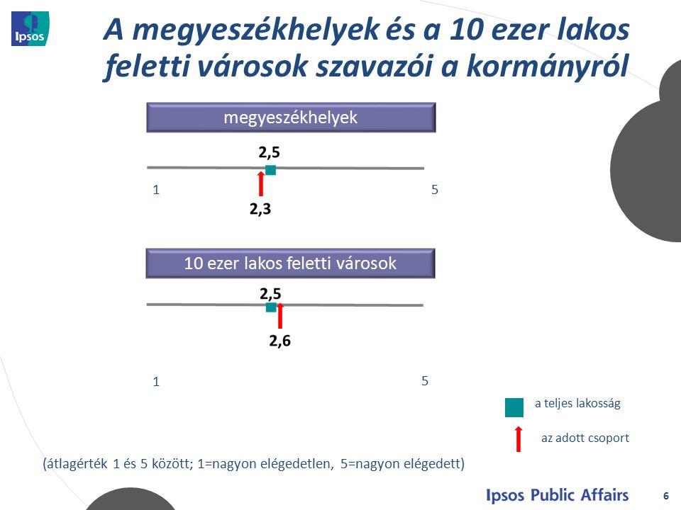 """17 településeredmény (%) Pécs9 Szeged8,8 Szekszárd8,7 Veszprém7,5 Miskolc4,1 Salgótarján3,6 Jó eredmény: egyetemi városok+ Hadházy Ákos Rossz eredmény: """"munkás városok"""
