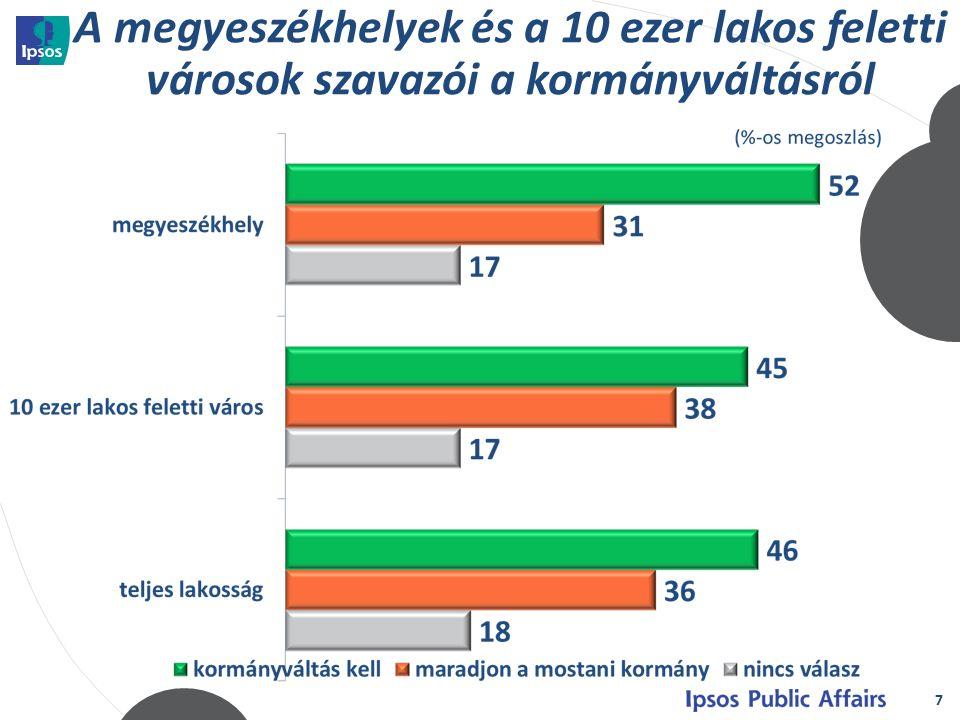 7 A megyeszékhelyek és a 10 ezer lakos feletti városok szavazói a kormányváltásról