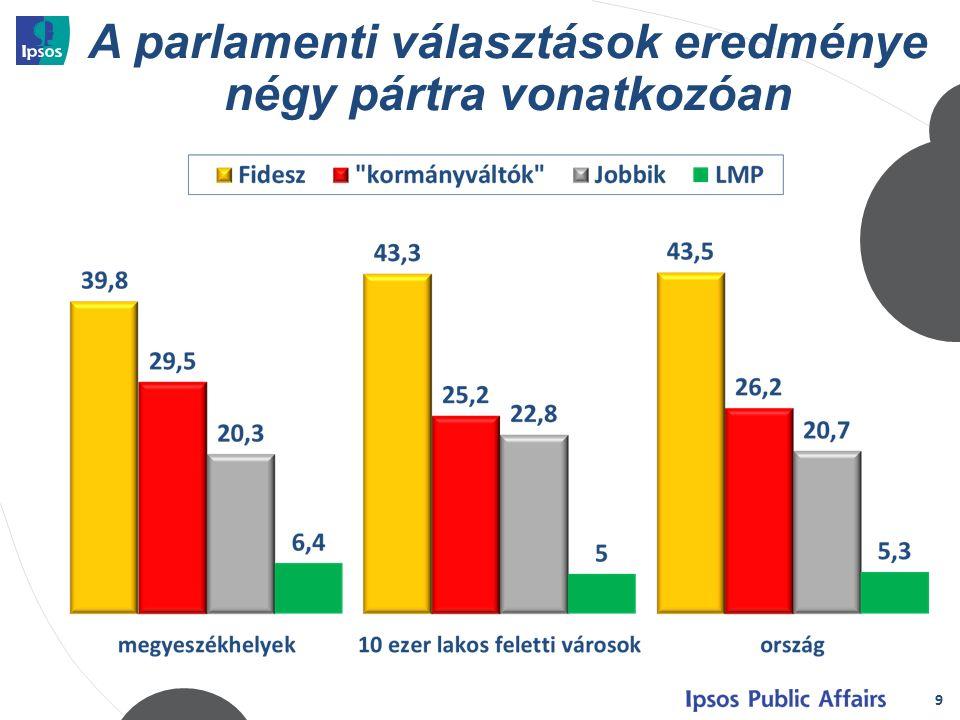 A parlamenti választások eredménye négy pártra vonatkozóan 9