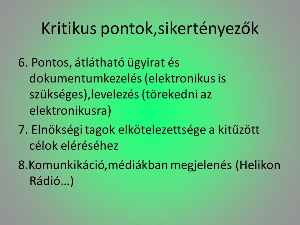 Kritikus pontok,sikertényezők 6. Pontos, átlátható ügyirat és dokumentumkezelés (elektronikus is szükséges),levelezés (törekedni az elektronikusra) 7.