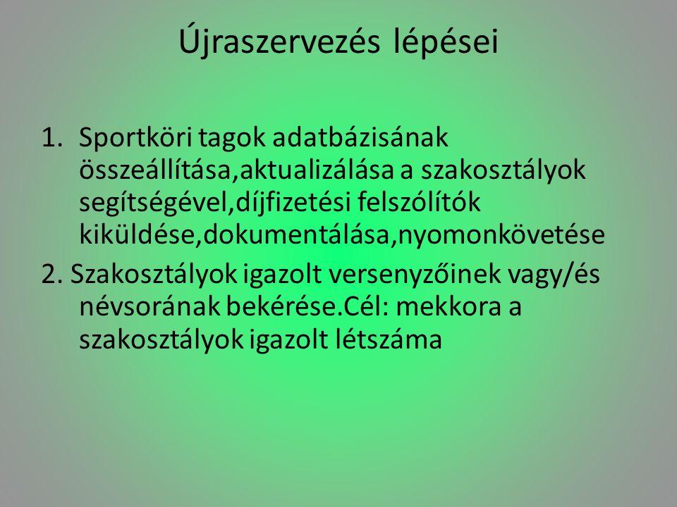 Újraszervezés lépései 1.Sportköri tagok adatbázisának összeállítása,aktualizálása a szakosztályok segítségével,díjfizetési felszólítók kiküldése,dokum