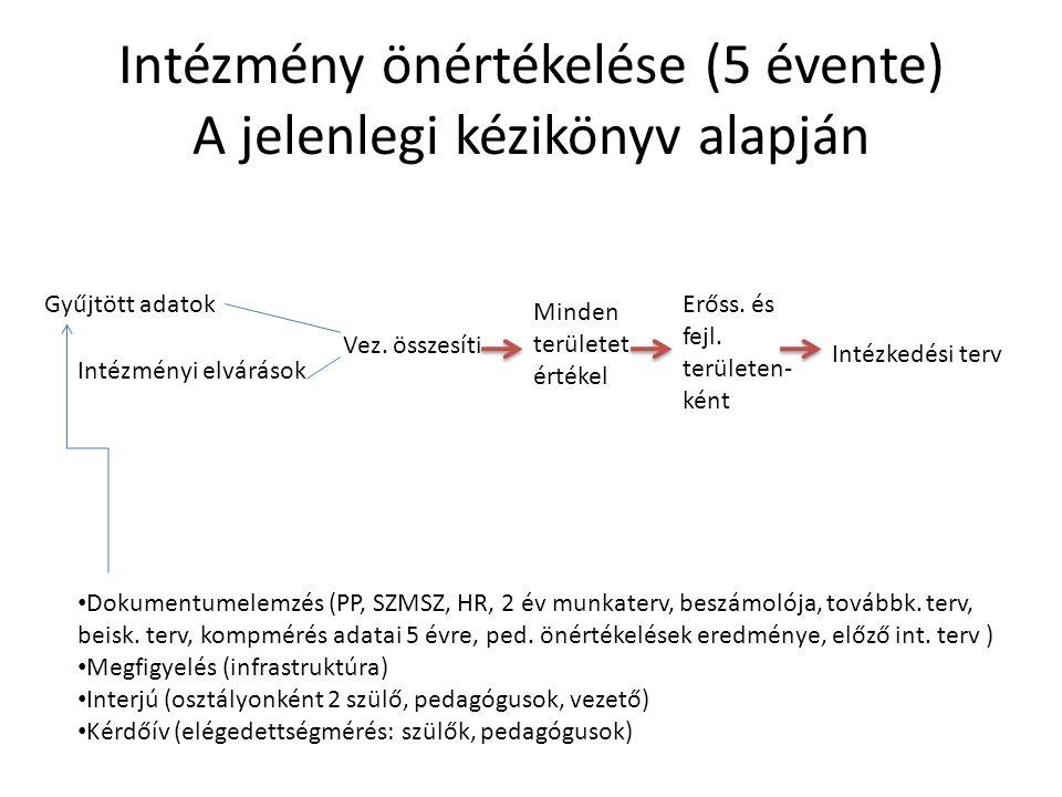 Intézmény önértékelése (5 évente) A jelenlegi kézikönyv alapján Gyűjtött adatok Intézményi elvárások Vez.