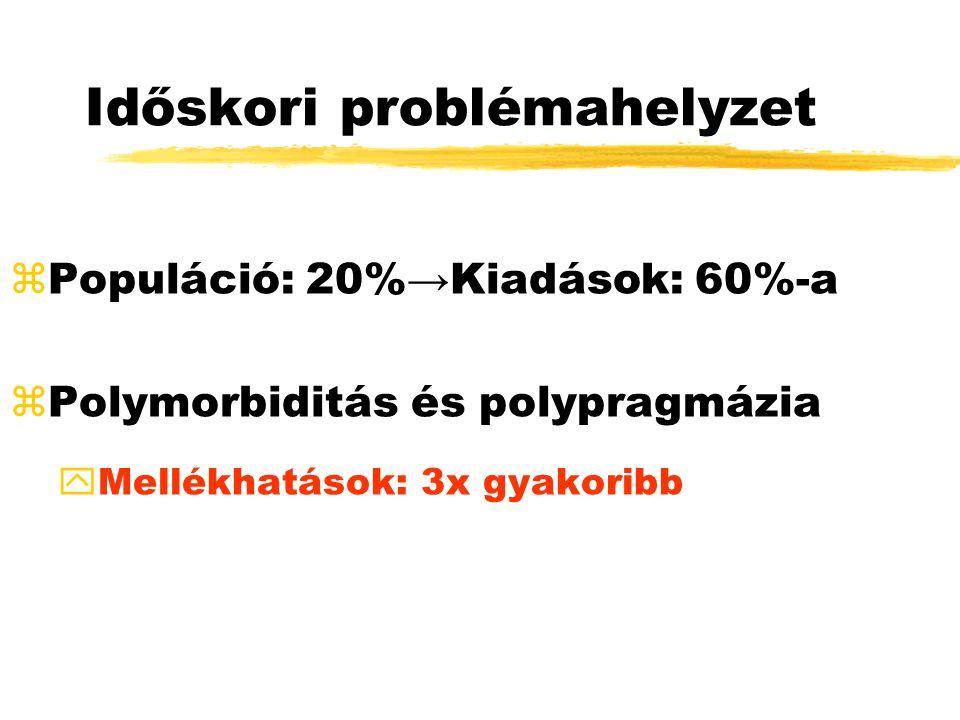 Időskori problémahelyzet zPopuláció: 20%→Kiadások: 60%-a zPolymorbiditás és polypragmázia yMellékhatások: 3x gyakoribb
