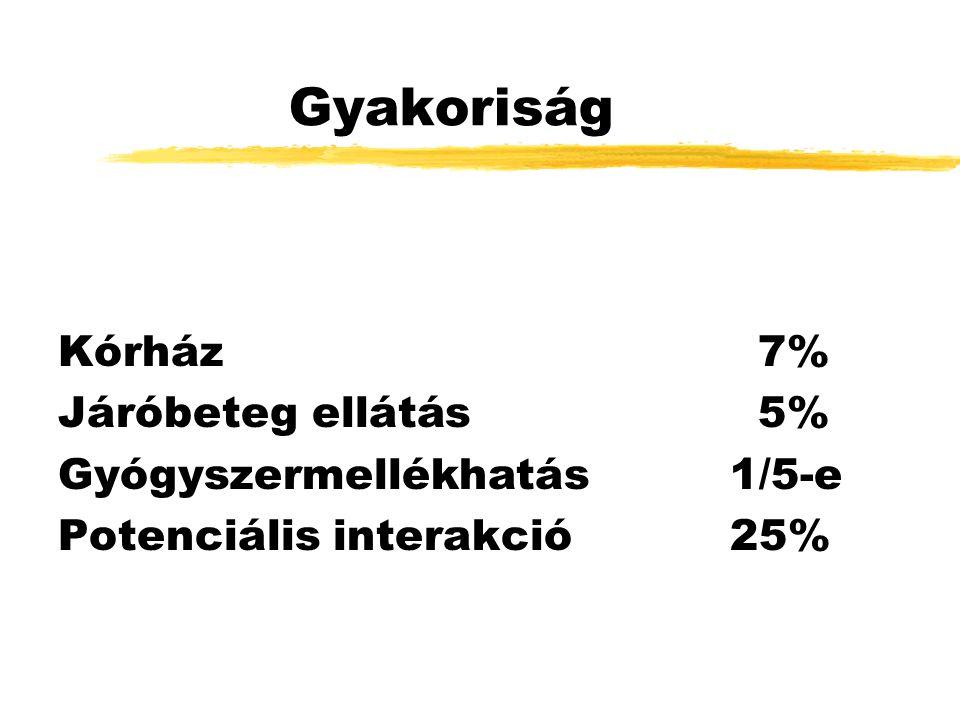 Gyakoriság Kórház 7% Járóbeteg ellátás 5% Gyógyszermellékhatás1/5-e Potenciális interakció25%