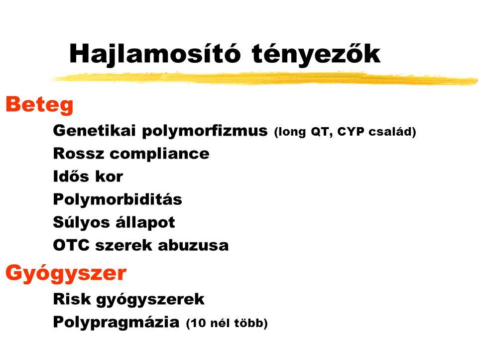 Hajlamosító tényezők Beteg Genetikai polymorfizmus (long QT, CYP család) Rossz compliance Idős kor Polymorbiditás Súlyos állapot OTC szerek abuzusa Gyógyszer Risk gyógyszerek Polypragmázia (10 nél több)