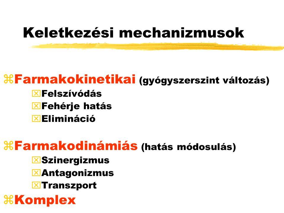 Keletkezési mechanizmusok zFarmakokinetikai (gyógyszerszint változás) xFelszívódás xFehérje hatás xElimináció zFarmakodinámiás (hatás módosulás) xSzinergizmus xAntagonizmus xTranszport zKomplex
