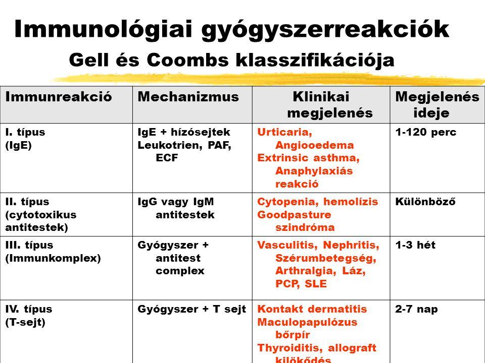 Nem-immunológiai gyógyszerreakciók TípusTünetGyógyszer 1.Várható Farmakológiai ok Fokozott főhatás Toxikológiai ok Gyógyszerinterakció Szájszáradás Vérzés Kollapszus Májlézió Megszédülés Antihisztaminok Anticholinerg szerek Kumarin Vérnyomás csökkentők Paracetamol, Metotrexát Theofillin + Erythromycin 2.