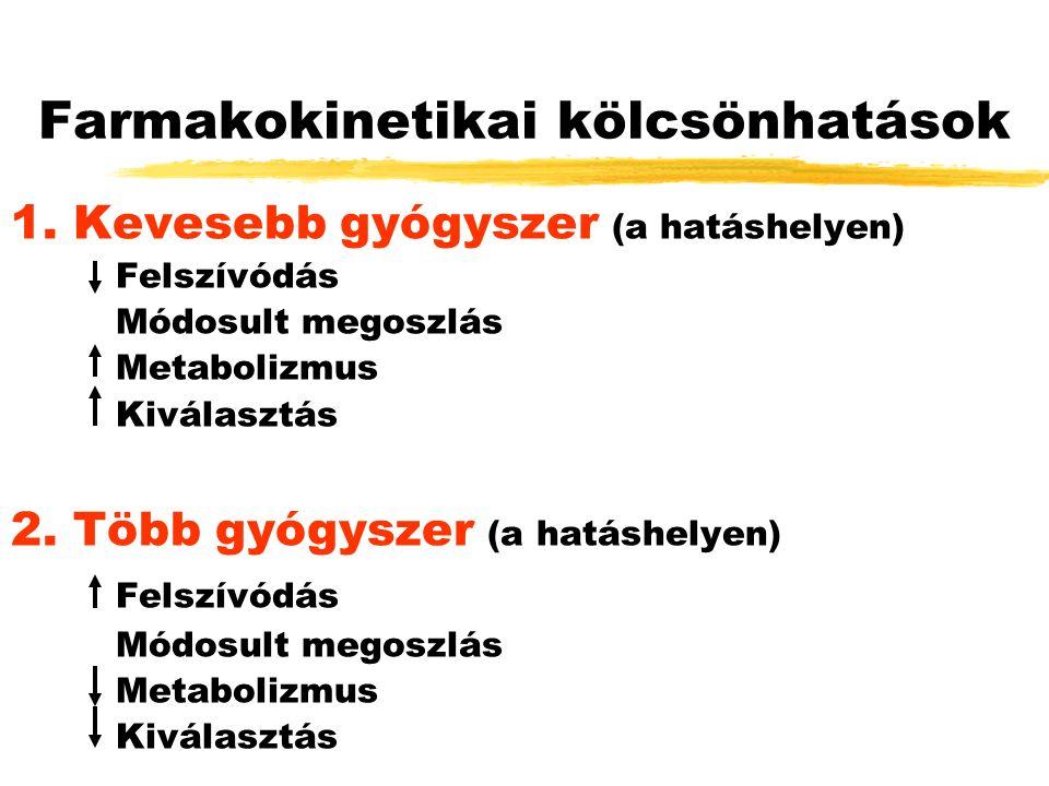 Farmakokinetikai kölcsönhatások 1.