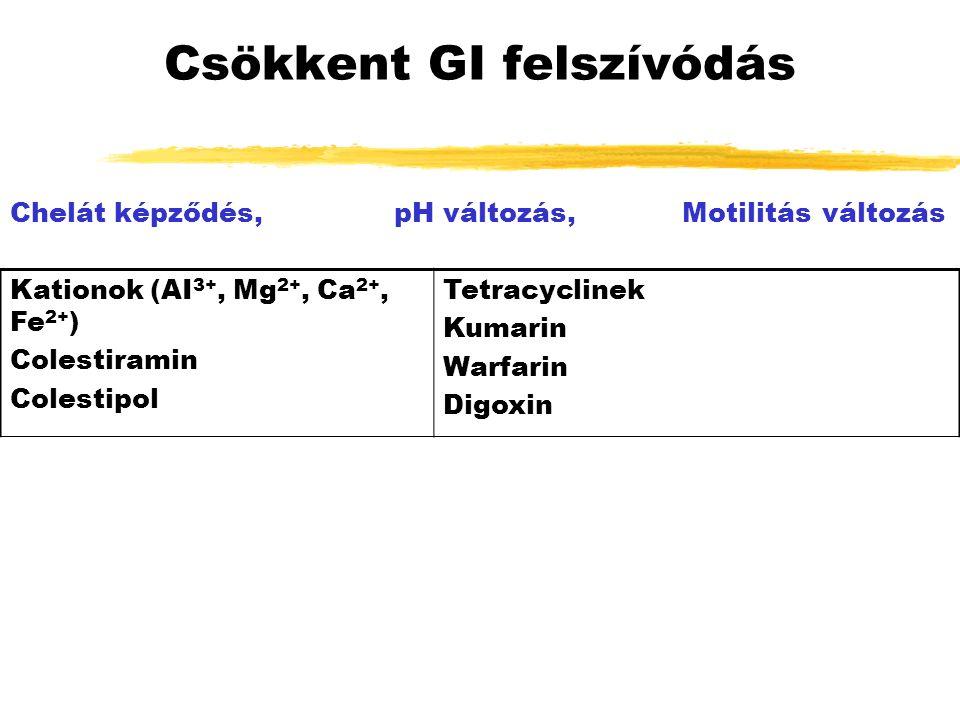Csökkent GI felszívódás Chelát képződés,pH változás,Motilitás változás Kationok (AI 3+, Mg 2+, Ca 2+, Fe 2+ ) Colestiramin Colestipol Tetracyclinek Kumarin Warfarin Digoxin