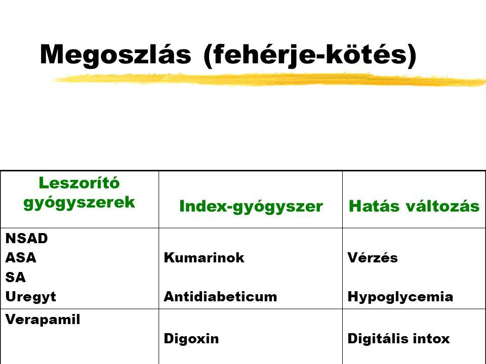 Megoszlás (fehérje-kötés) Leszorító gyógyszerek Index-gyógyszerHatás változás NSAD ASA SA Uregyt Kumarinok Antidiabeticum Vérzés Hypoglycemia Verapamil DigoxinDigitális intox