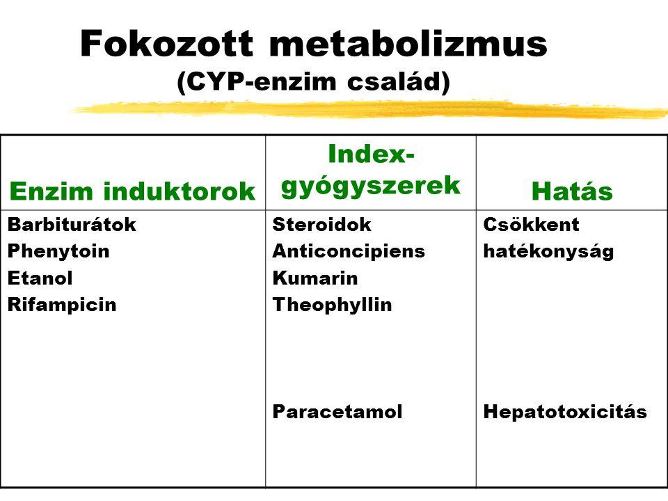 Fokozott metabolizmus (CYP-enzim család) Enzim induktorok Index- gyógyszerek Hatás Barbiturátok Phenytoin Etanol Rifampicin Steroidok Anticoncipiens Kumarin Theophyllin Paracetamol Csökkent hatékonyság Hepatotoxicitás