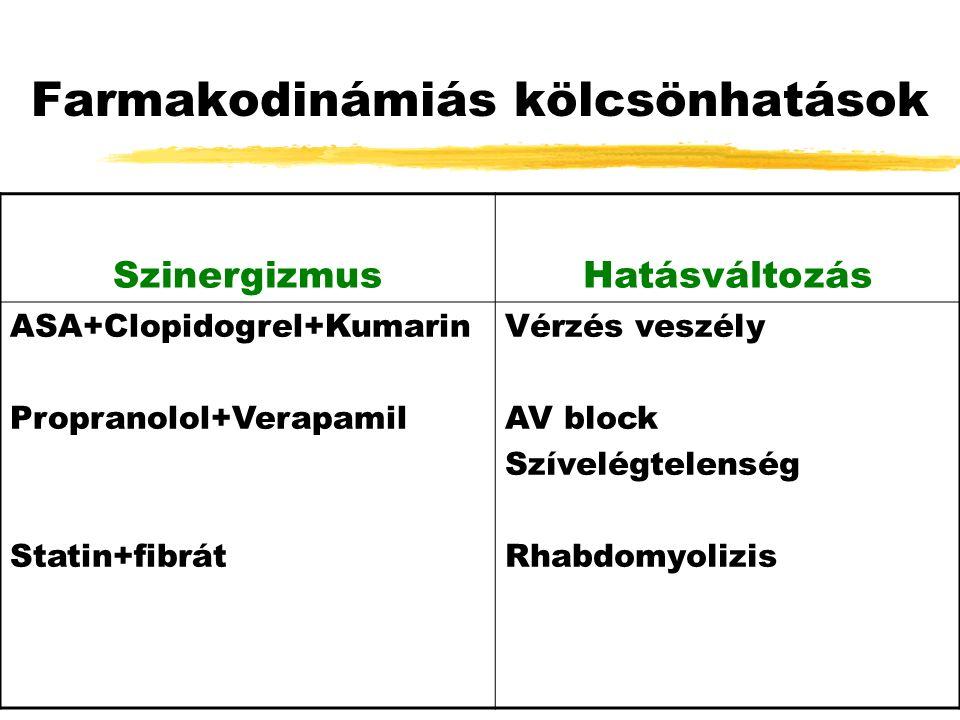Farmakodinámiás kölcsönhatások SzinergizmusHatásváltozás ASA+Clopidogrel+Kumarin Propranolol+Verapamil Statin+fibrát Vérzés veszély AV block Szívelégtelenség Rhabdomyolizis