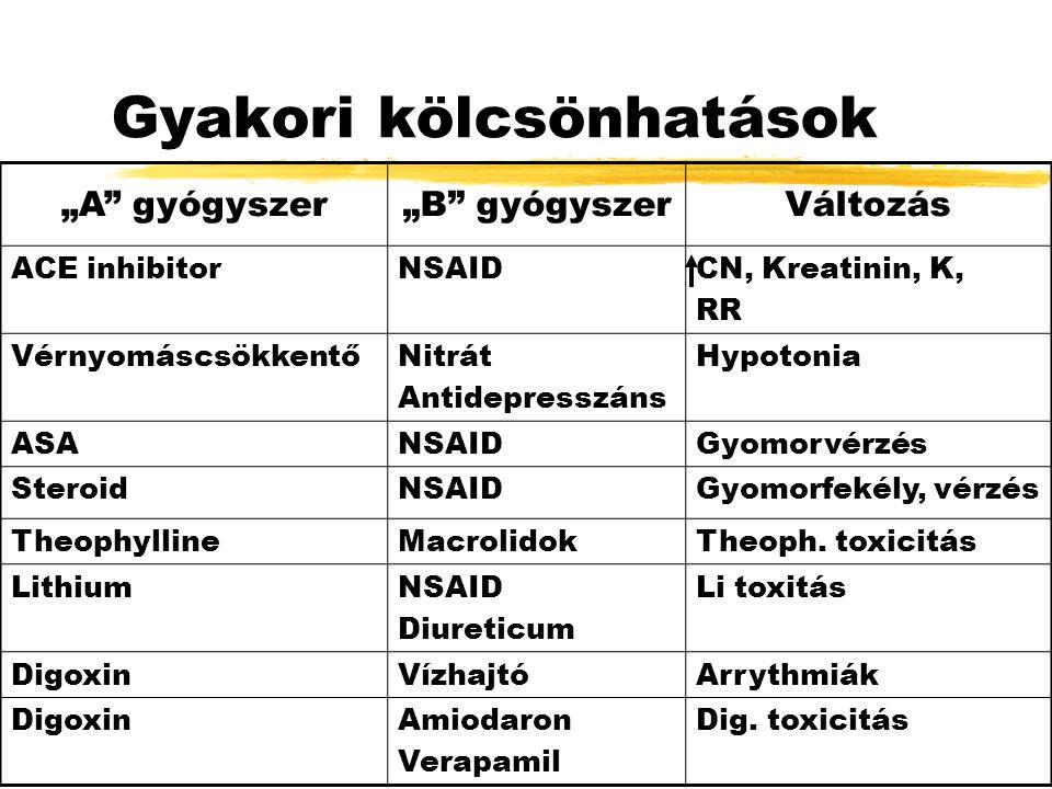 """Gyakori kölcsönhatások """"A gyógyszer""""B gyógyszerVáltozás ACE inhibitorNSAIDCN, Kreatinin, K, RR VérnyomáscsökkentőNitrát Antidepresszáns Hypotonia ASANSAIDGyomorvérzés SteroidNSAIDGyomorfekély, vérzés TheophyllineMacrolidokTheoph."""