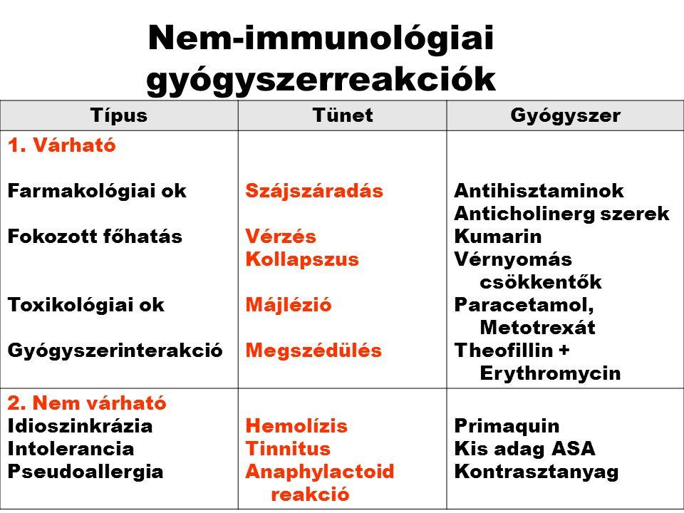 Csökkent kiválasztás GyógyszerIndex-gyógyszer Hatás változás ASA, Phenylbutazon Cimetidin Cordaron Chinidin Verapamil MTX, Litium Procainamid Digoxin Fokozott hatás Toxicitás