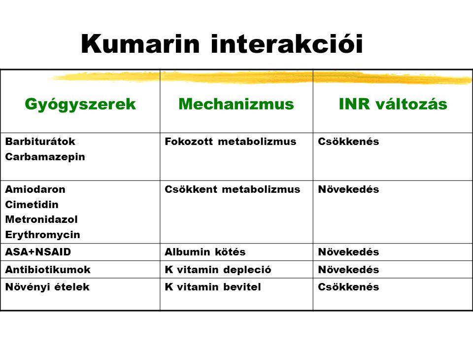 Kumarin interakciói GyógyszerekMechanizmusINR változás Barbiturátok Carbamazepin Fokozott metabolizmusCsökkenés Amiodaron Cimetidin Metronidazol Erythromycin Csökkent metabolizmusNövekedés ASA+NSAIDAlbumin kötésNövekedés AntibiotikumokK vitamin deplecióNövekedés Növényi ételekK vitamin bevitelCsökkenés