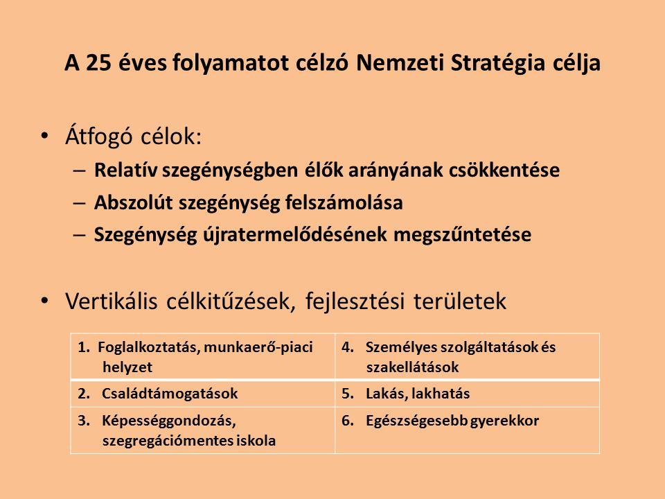A 25 éves folyamatot célzó Nemzeti Stratégia célja Átfogó célok: – Relatív szegénységben élők arányának csökkentése – Abszolút szegénység felszámolása – Szegénység újratermelődésének megszűntetése Vertikális célkitűzések, fejlesztési területek 1.