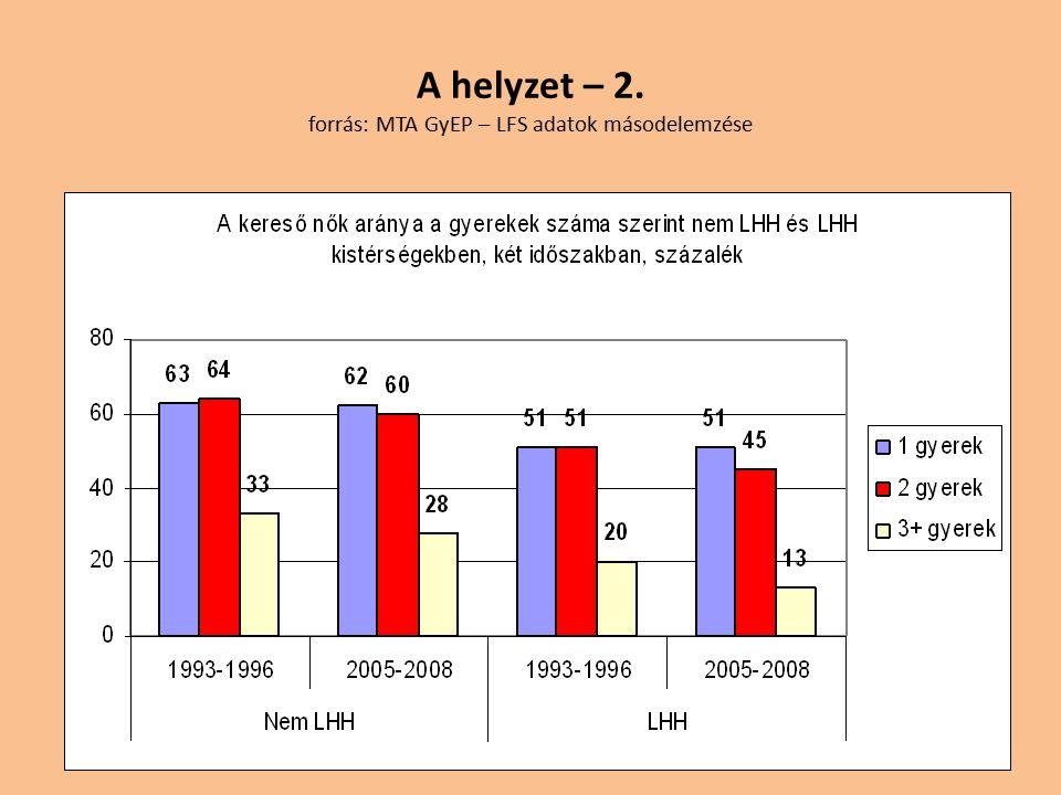 A helyzet – 2. forrás: MTA GyEP – LFS adatok másodelemzése