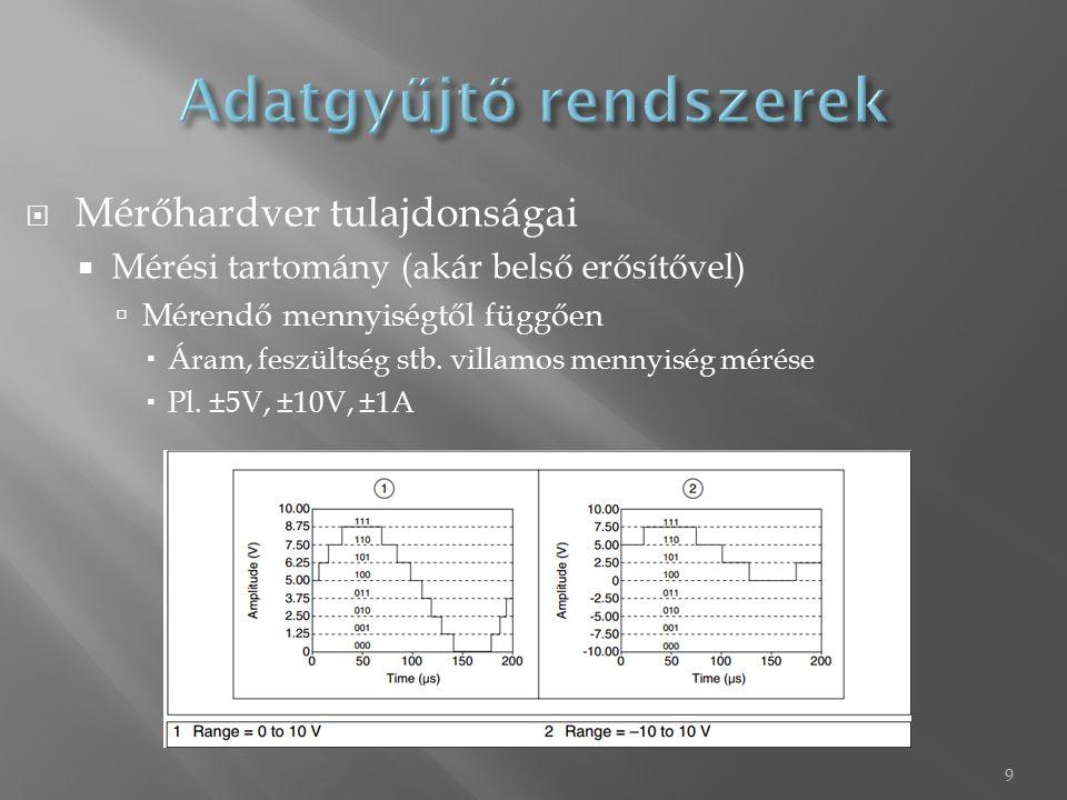  Mérőhardver tulajdonságai  PC irányú kommunikációs interface  Befolyásolja, hogy az adatgyűjtés milyen gyors lehet, hiszen ekkora sebességgel lehet kiolvasni a bufferből  Beépített jelkondicionálási opciók  Belső erősítő  Belső gerjesztés  Szűrők  Stb.