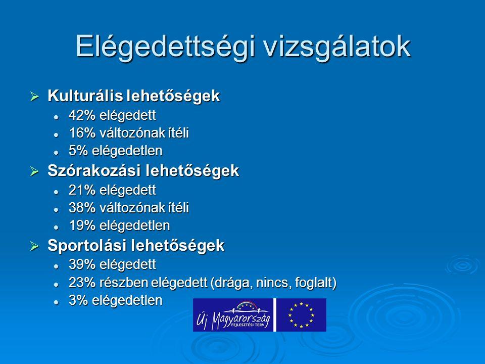 Elégedettségi vizsgálatok  Kulturális lehetőségek 42% elégedett 42% elégedett 16% változónak ítéli 16% változónak ítéli 5% elégedetlen 5% elégedetlen