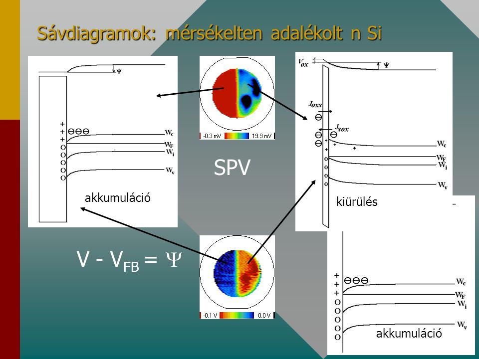 Sávdiagramok: mérsékelten adalékolt p Si SPV V - V FB =  inverzió gyenge inverzió inverzió