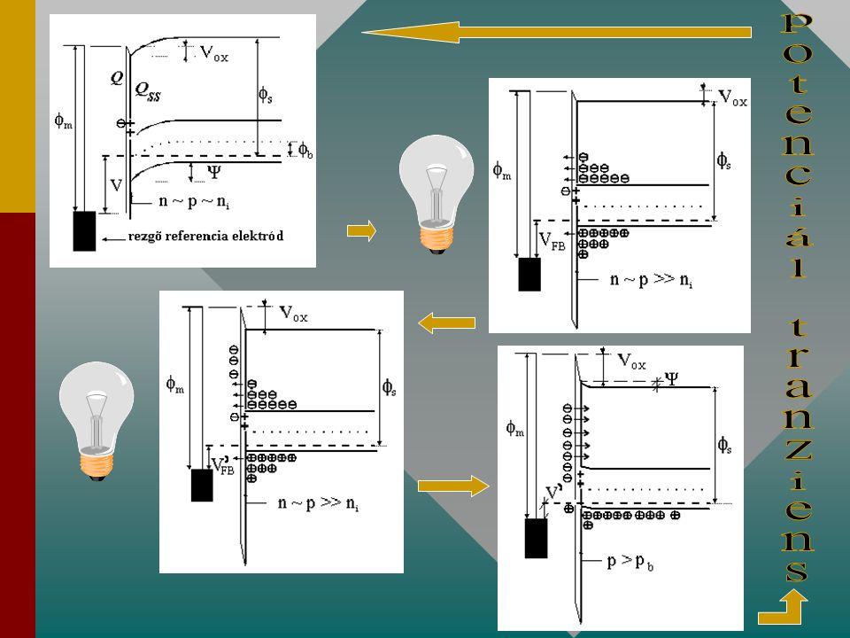 2. Memória hatás: intenzív megvilágítás hatása - = a felületen negatív töltés jelenik meg a megvilágítás útján generált alagút-áram következtében.