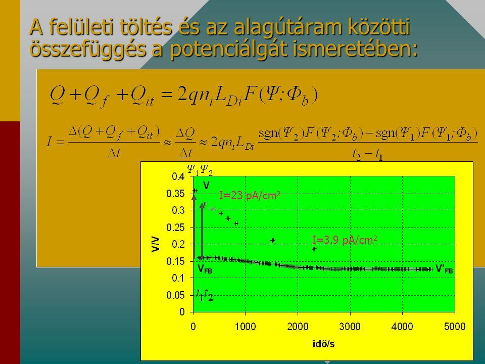 3. A felületi töltés és az alagútáram mérése: ultravékony szigetelők minősítéséreultravékony szigetelők minősítésére információ tárolásárainformáció t