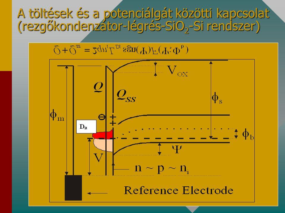 4. Gyors felületi állapotok sűrűségének (D it ) meghatározása A hagyományos vizsgálati módszerek (C-V) lehetőségei (Q f Q m Q ot D it N d N a )lehetős
