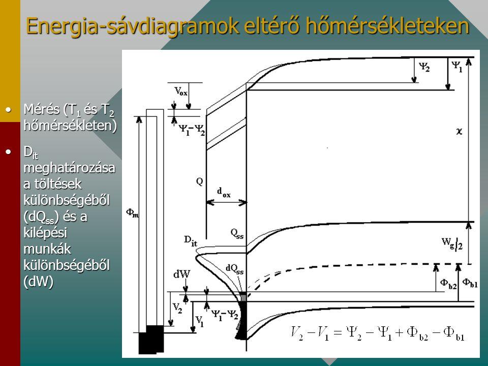 A töltések és a potenciálgát közötti kapcsolat (rezgőkondenzátor-légrés-SiO 2 -Si rendszer)