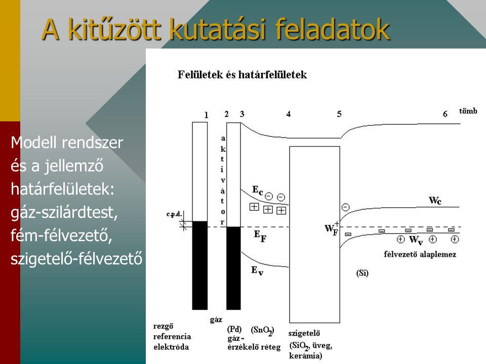 A kitűzött kutatási feladatok Modell rendszer és a jellemző határfelületek: gáz-szilárdtest, fém-félvezető, szigetelő-félvezető