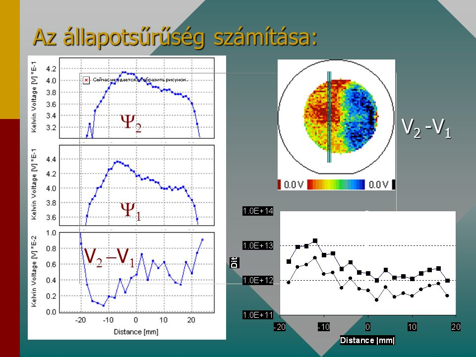 Eredmények: P 5 ohmcm, 450 nm oxid T 2 T 1 T 2 -T 1 318 K 296 K 22 K V 2 V 1 V 2 -V 1 V FB2 V FB1 V FB2 -V FB1  B2 -  B1       -    = = = = = = - - -- - -