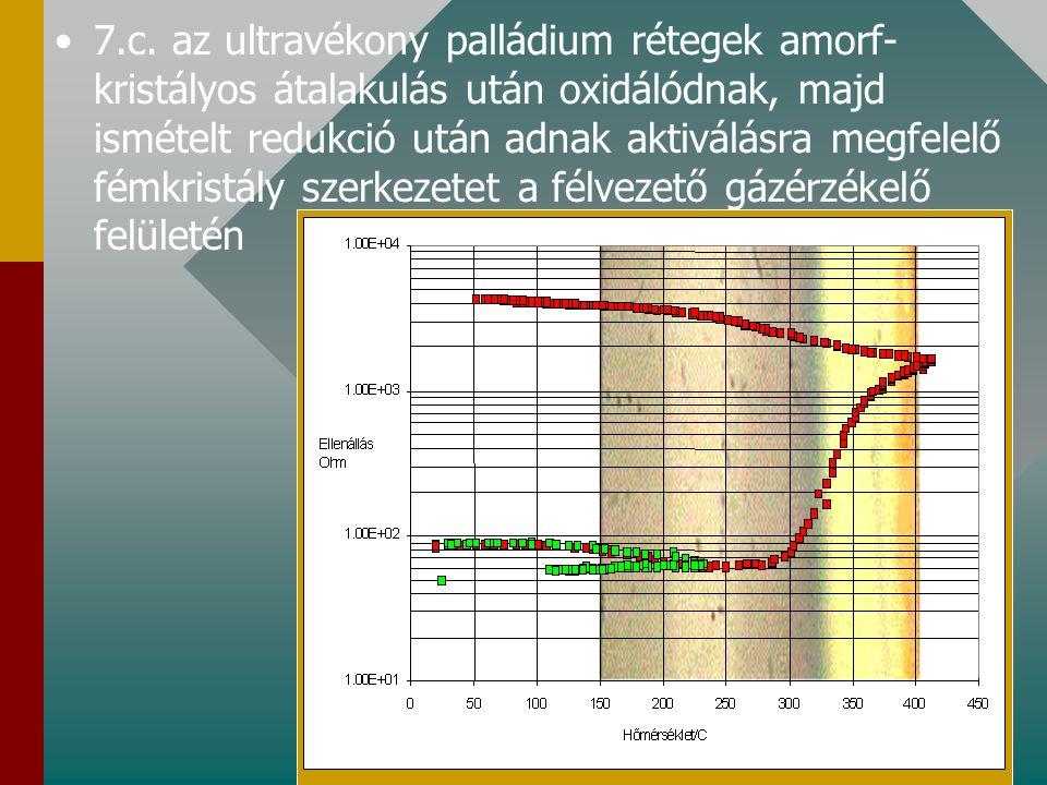 7.b. az ultravékony arany és ezüst rétegek a rétegvastagságtól függő hőmérsékleten igen gyorsan és irreverzibilis módon szemcsékké alakulnak AFM XRD A
