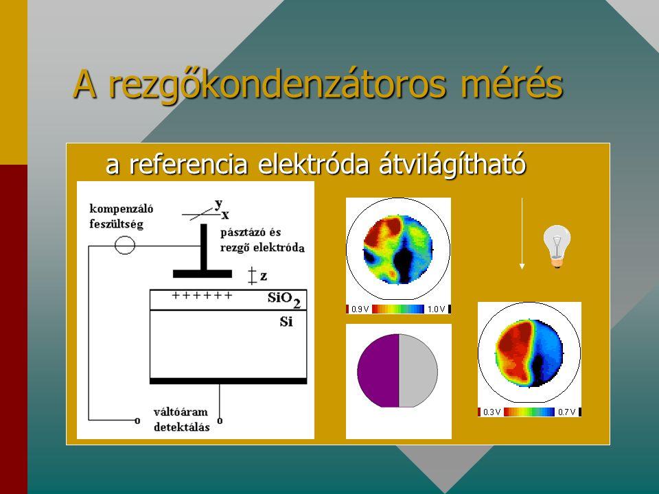 A rezgőkondenzátoros mérés a referencia elektróda átvilágítható a referencia elektróda átvilágítható