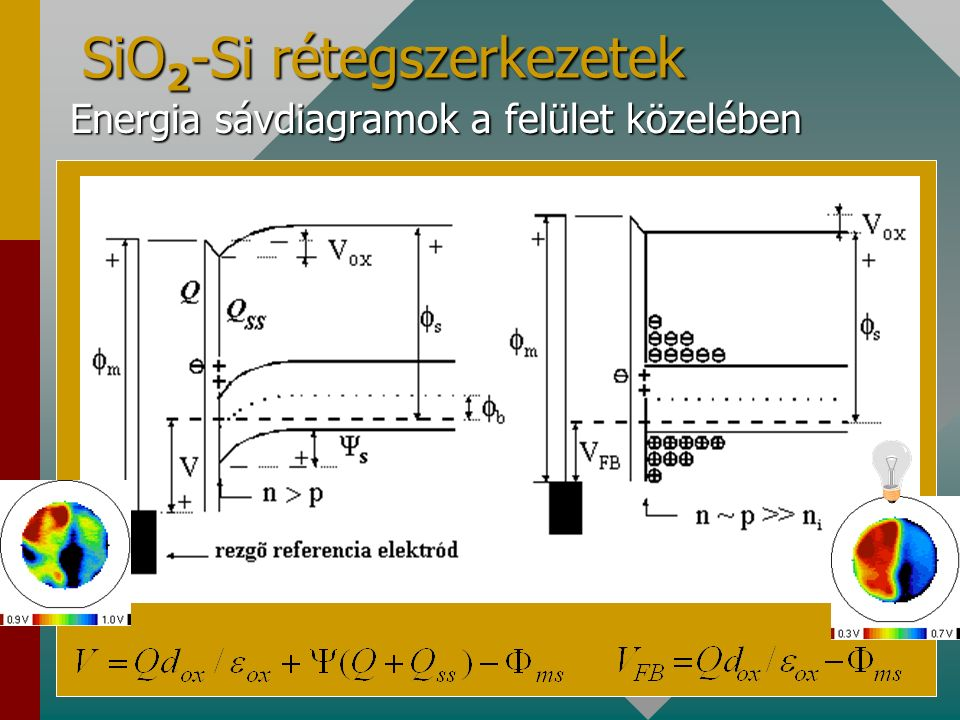 SiO 2 -Si rétegszerkezetek Energia sávdiagramok a felület közelében Energia sávdiagramok a felület közelében