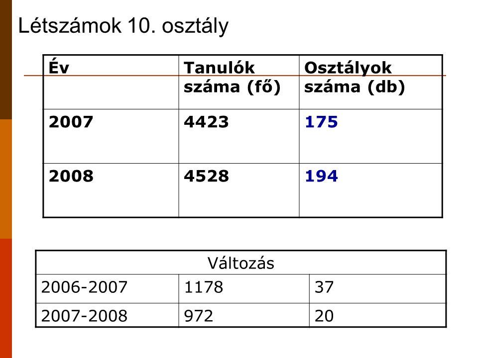 Létszámok 10. osztály ÉvTanulók száma (fő) Osztályok száma (db) 20074423175 20084528194 Változás 2006-2007117837 2007-200897220