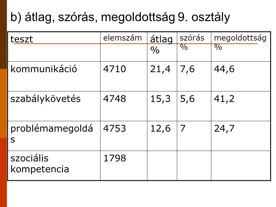 b) átlag, szórás, megoldottság 9. osztály teszt elemszám átlag % szórás % megoldottság % kommunikáció471021,47,644,6 szabálykövetés474815,35,641,2 pro