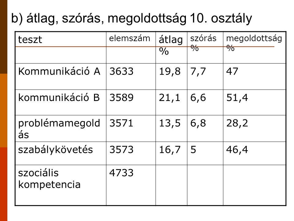 b) átlag, szórás, megoldottság 10. osztály teszt elemszám átlag % szórás % megoldottság % Kommunikáció A363319,87,747 kommunikáció B358921,16,651,4 pr