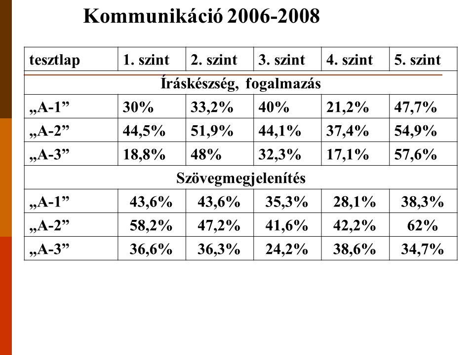 """Kommunikáció 2006-2008 tesztlap1. szint2. szint3. szint4. szint5. szint Íráskészség, fogalmazás """"A-1""""30%33,2%40%21,2%47,7% """"A-2""""44,5%51,9%44,1%37,4%54"""