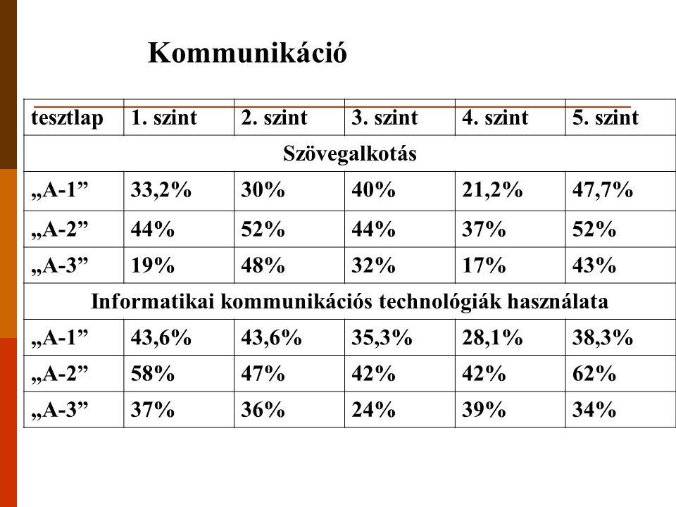 "tesztlap1. szint2. szint3. szint4. szint5. szint Szövegalkotás ""A-1""33,2%30%40%21,2%47,7% ""A-2""44%52%44%37%52% ""A-3""19%48%32%17%43% Informatikai kommu"