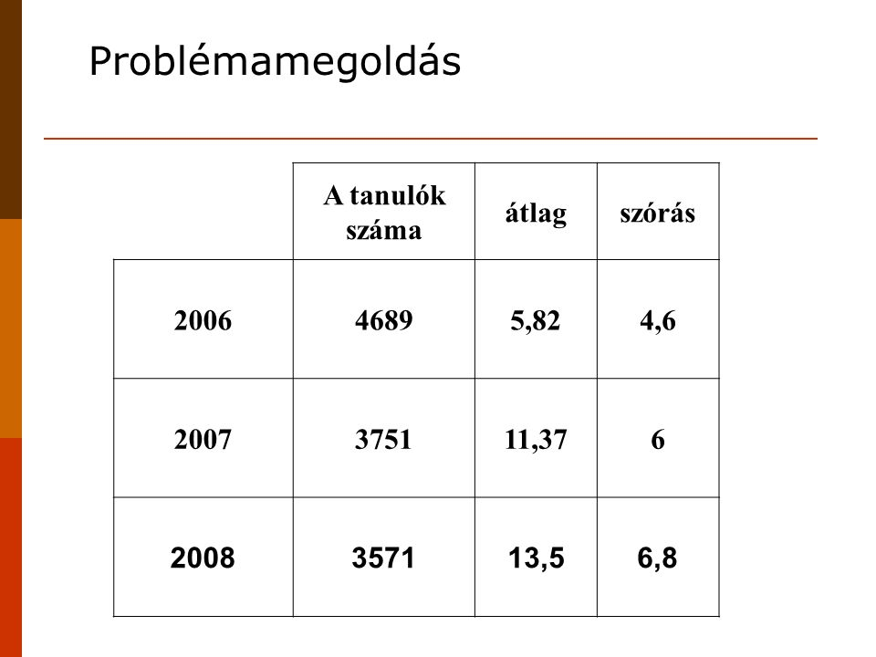 A tanulók száma átlagszórás 200646895,824,6 2007375111,376 2008357113,56,8 Problémamegoldás