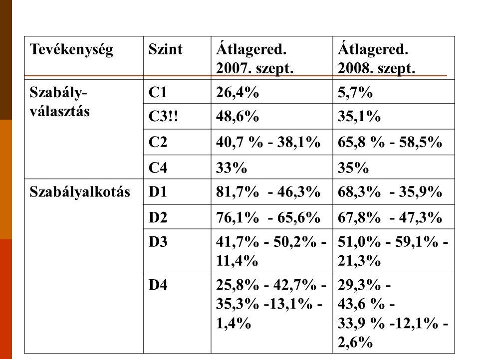 TevékenységSzintÁtlagered. 2007. szept. Átlagered. 2008. szept. Szabály- választás C126,4%5,7% C3!!48,6%35,1% C240,7 % - 38,1%65,8 % - 58,5% C433%35%