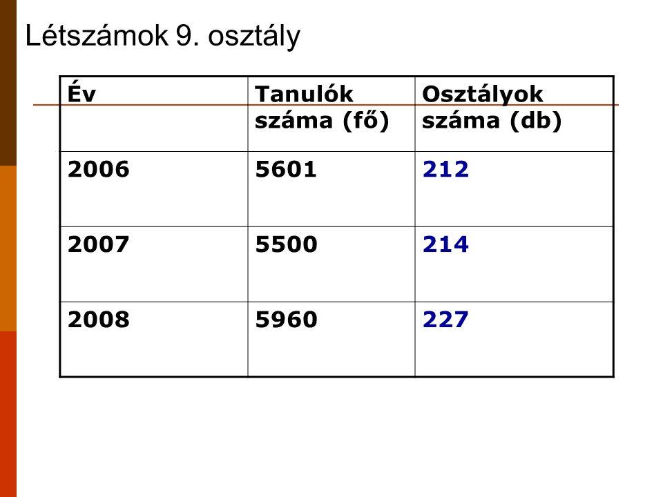 Létszámok 9. osztály ÉvTanulók száma (fő) Osztályok száma (db) 20065601212 20075500214 20085960227